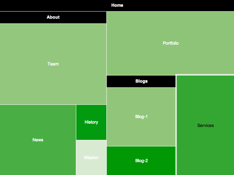 How to Visualize Your Site as a Treemap