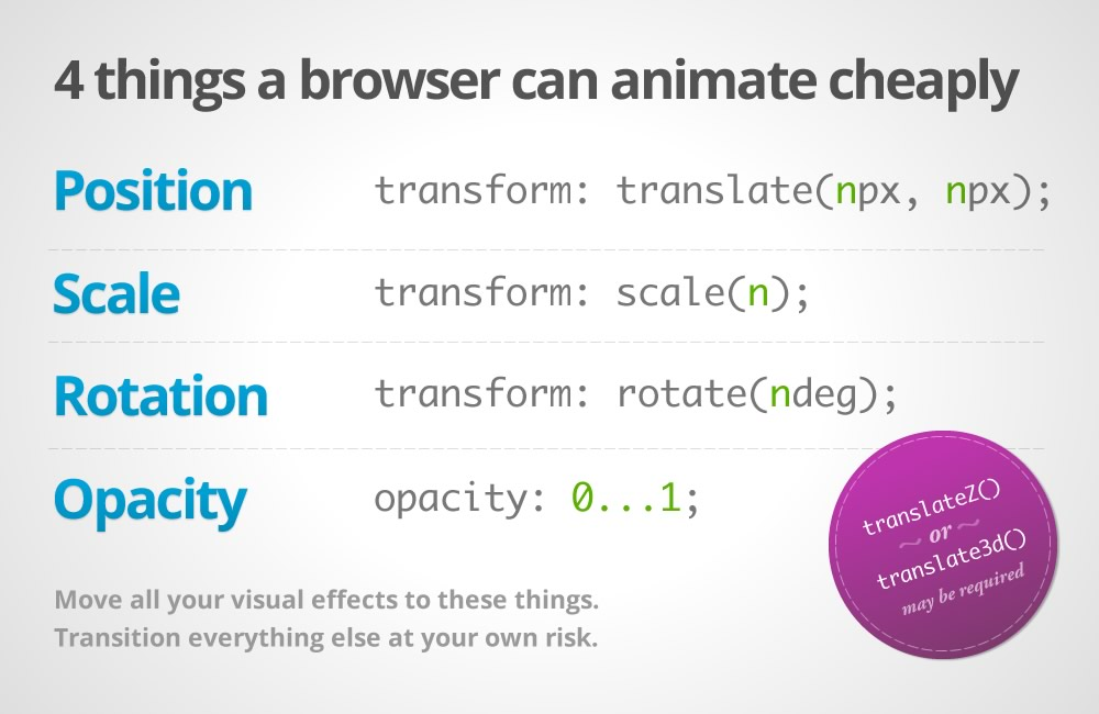 4 Things a browser can render cheaply: Position, scale, rotation, opacity