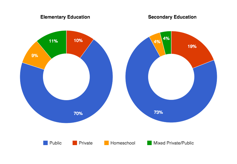 Elementary vs. Secondary Education