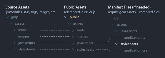 asset file structure