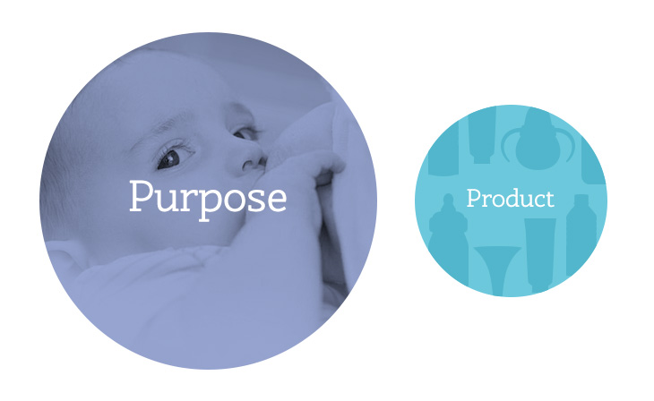 Purpose and product - ecommerce design