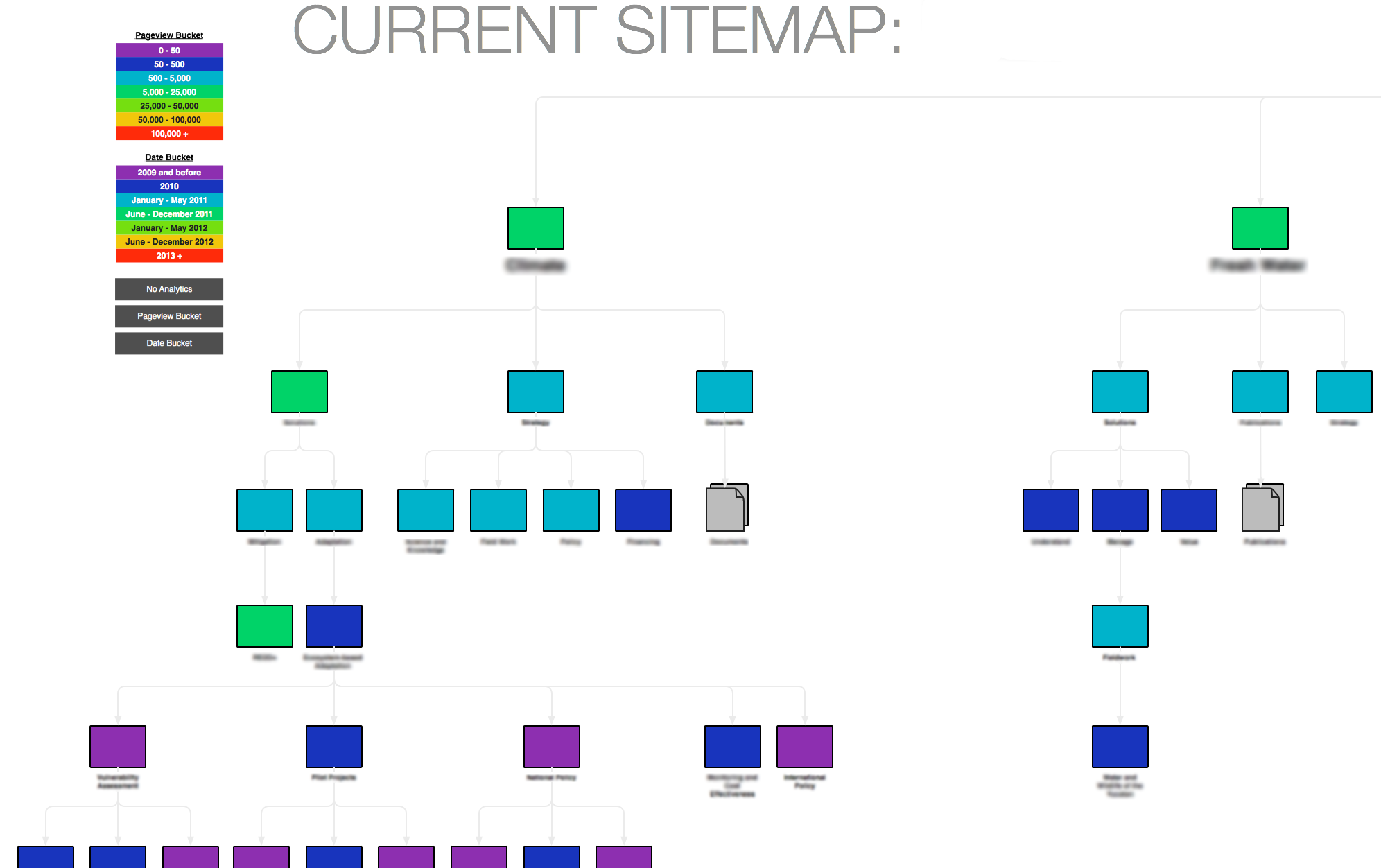 caveats and final thoughts - Omnigraffle Sitemap Generator