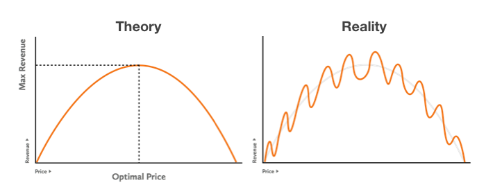 The Pitfalls and Annoyances of Price Testing | Viget