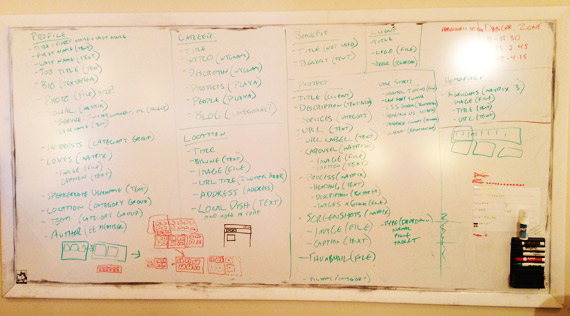 Whiteboard photo: EE planning process