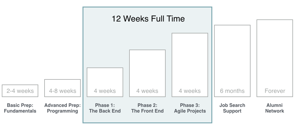 Course progression diagram 12js