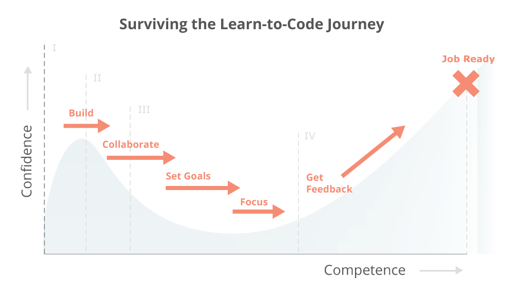 Learning to coe sucks confidence vs competence phases progression chart viking