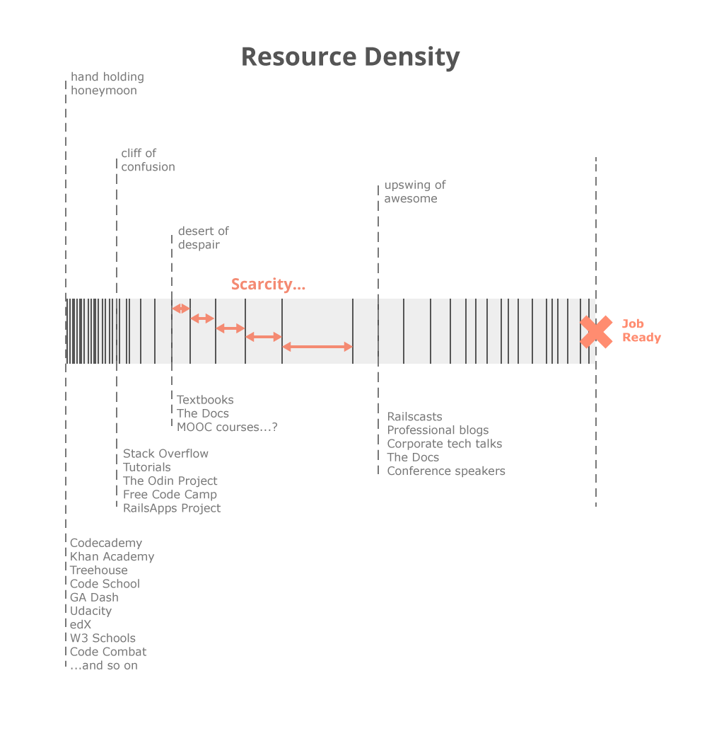 Learning to code sucks resource density chart viking