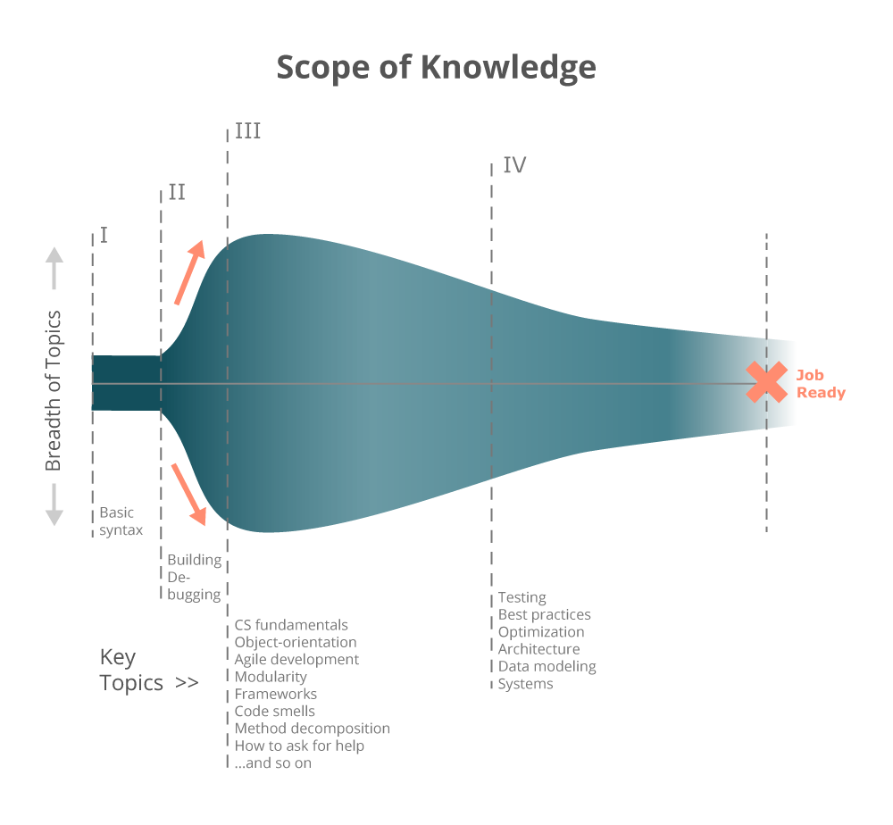 Learning to code sucks scope of knowledge chart viking