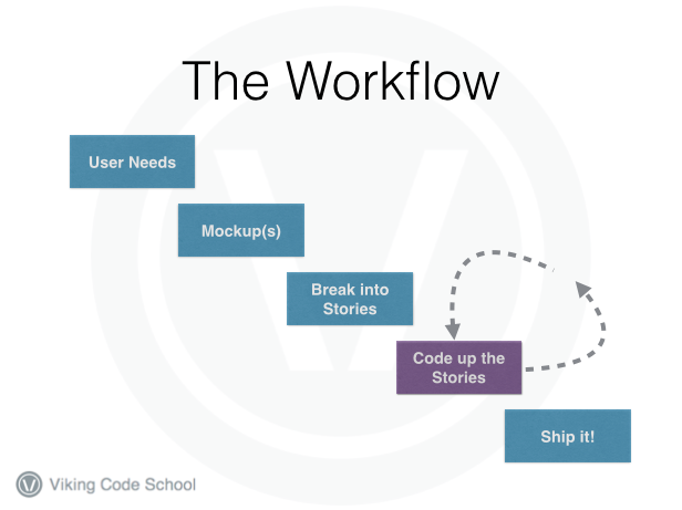 VCS high level workflow