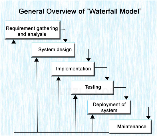 The waterfall model diagrammed