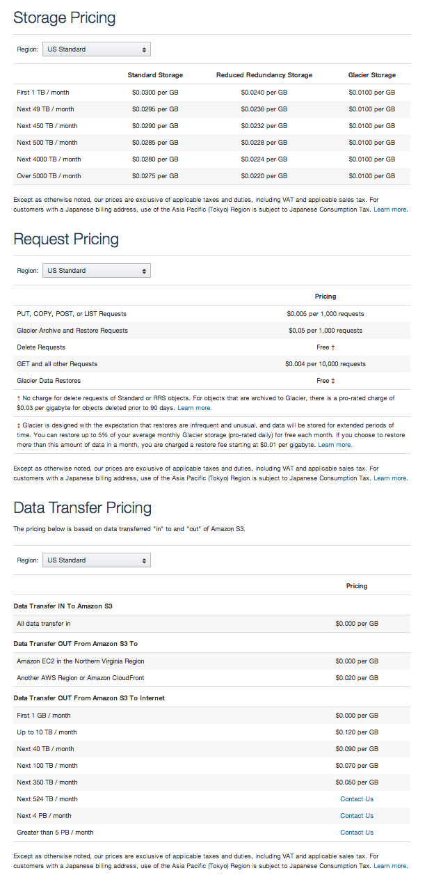 Amazon S3 Pricing Tiers