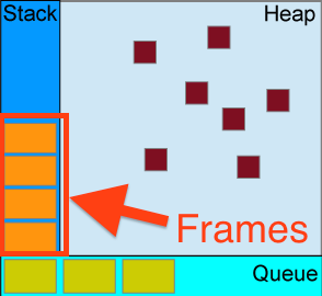 Stack Heap Queue diagram