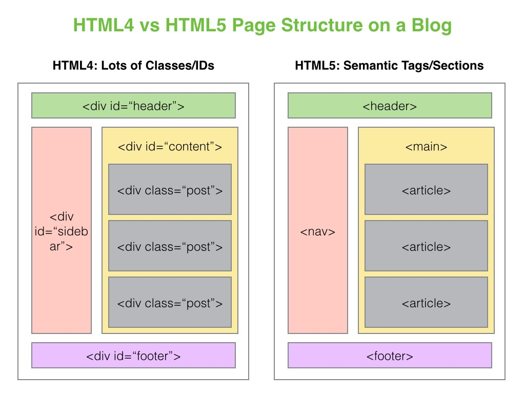 HTML5 blog index page structure with sectioning elements
