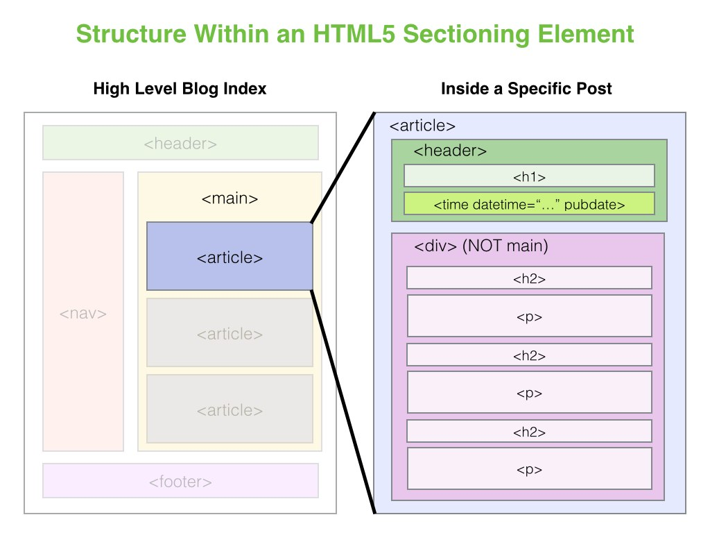 HTML5 blog post page structure with sectioning elements