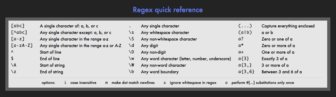regex regular expression reference from rubular