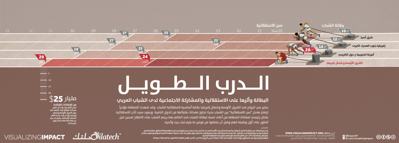 The Long Run - Youth Unemployment in MENA