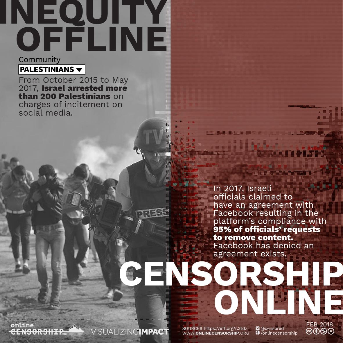 Offline/Online: Palestinians