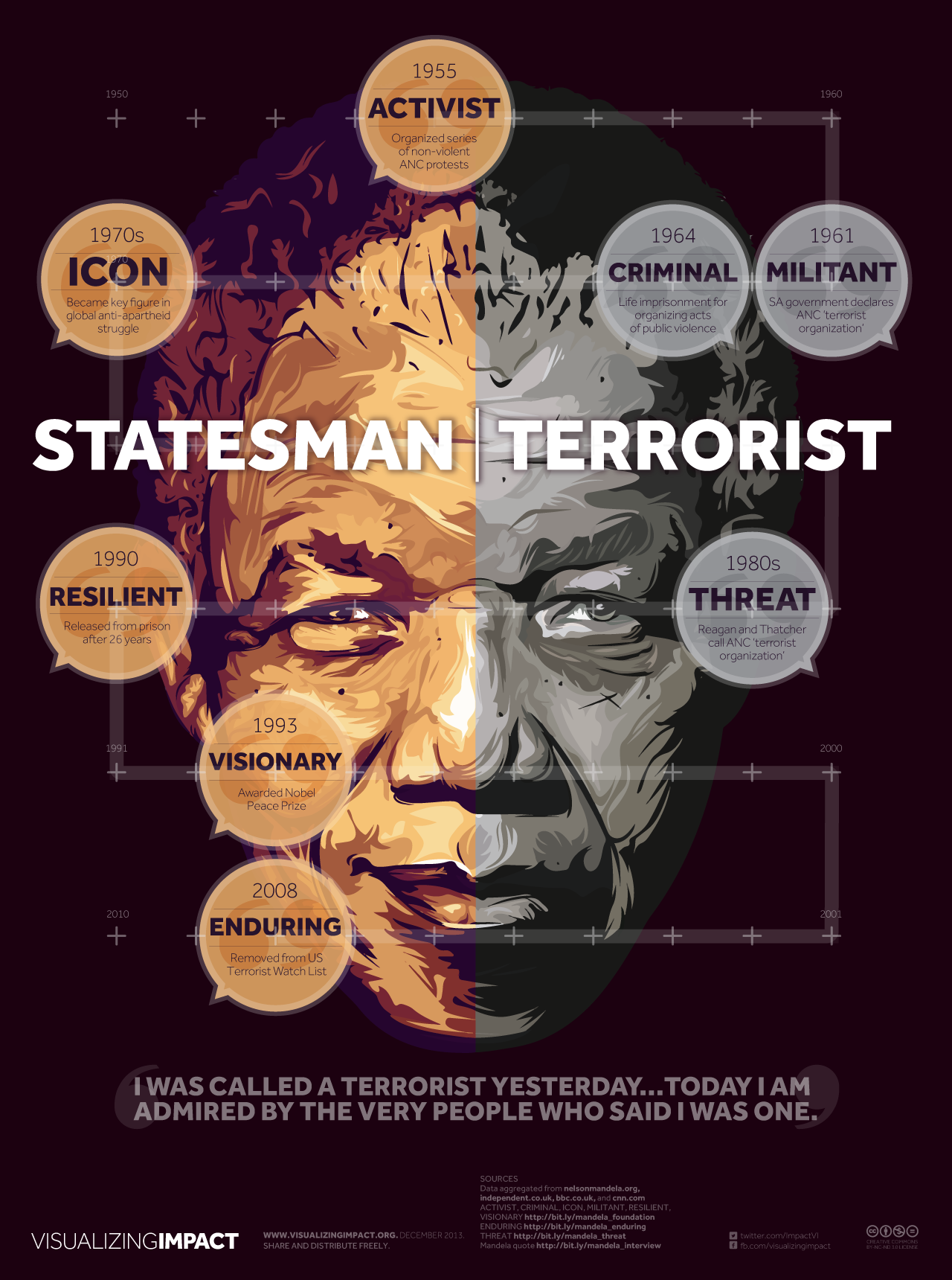 Nelson Mandela Funeral Memorial Visualizing Impact