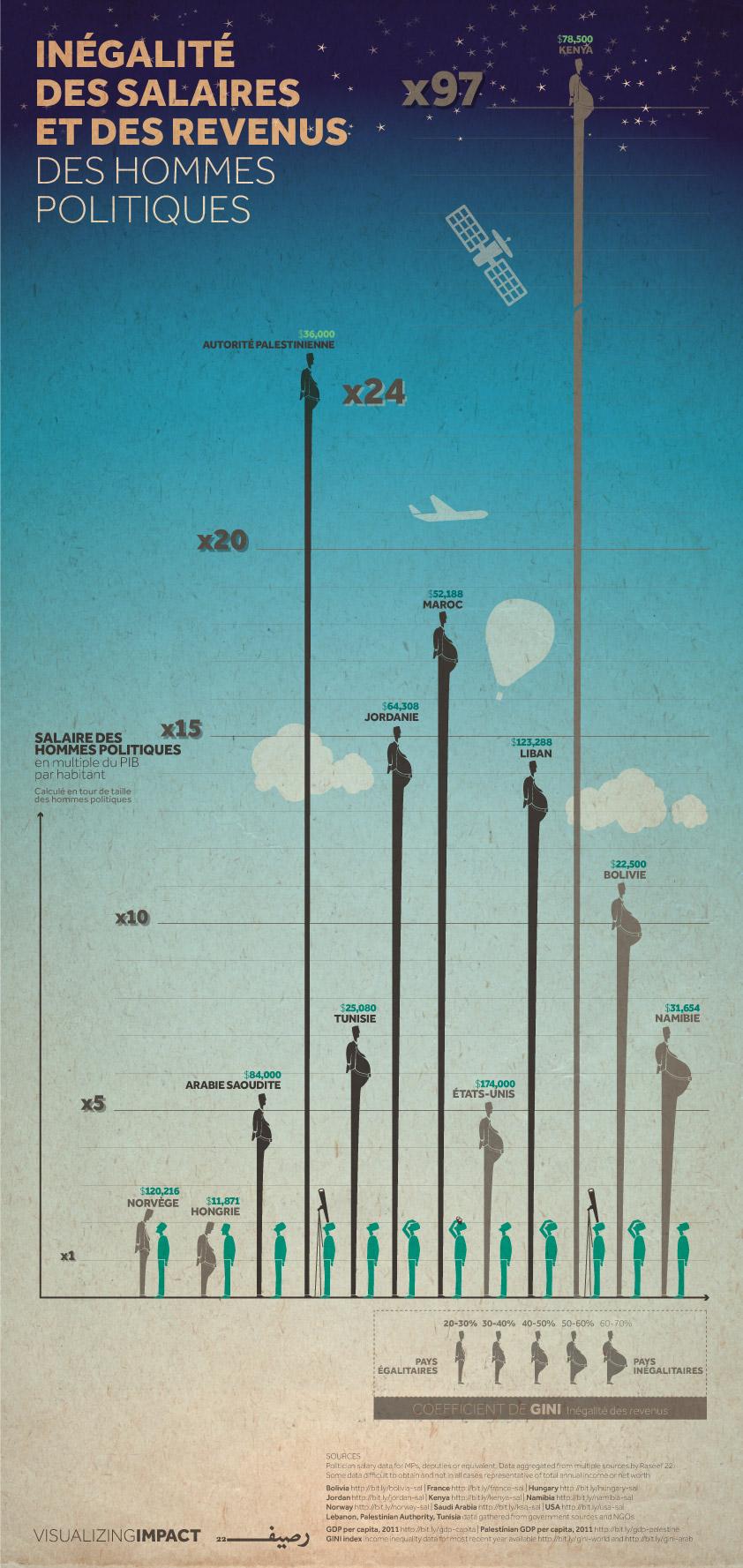 Les politiciens les salaires