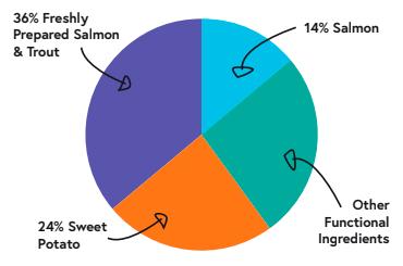 21901457 patron graph salmon