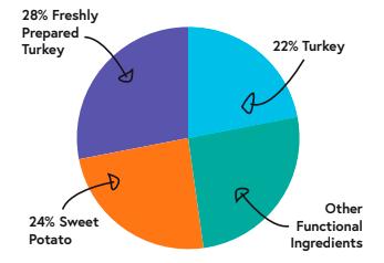 310594968 patron graph large breed turkey
