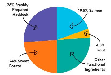4491182 patron graph haddock
