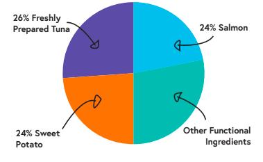 510885914 patron graph tuna
