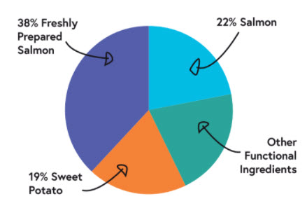 528854762 large breed puppy salmon feast ingredients pie chart