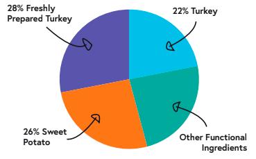 786405855 patron graph turkey