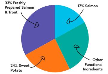 946005329 patron graph large br salmon