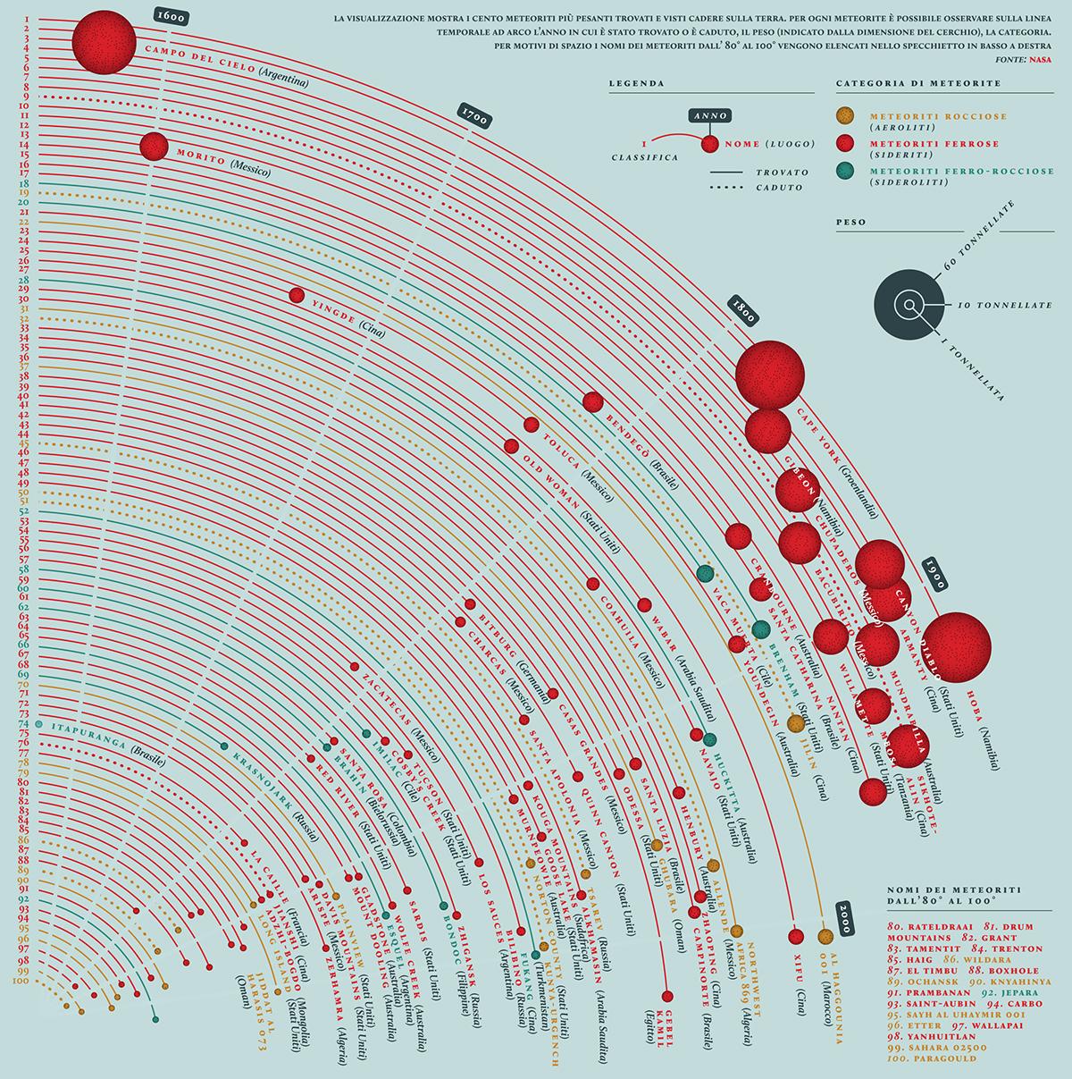Meteor Infographic