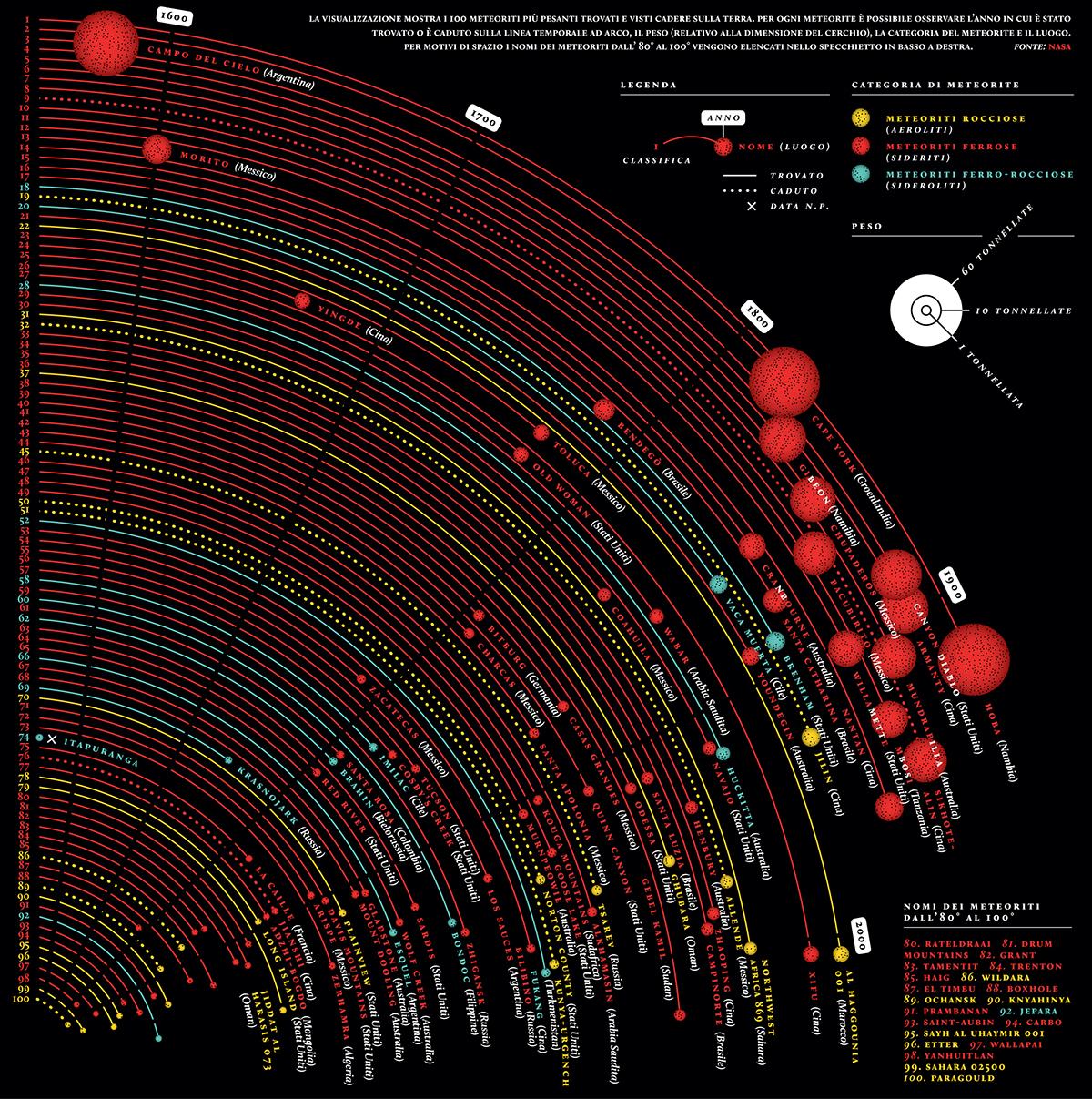 Meteor Infographic black