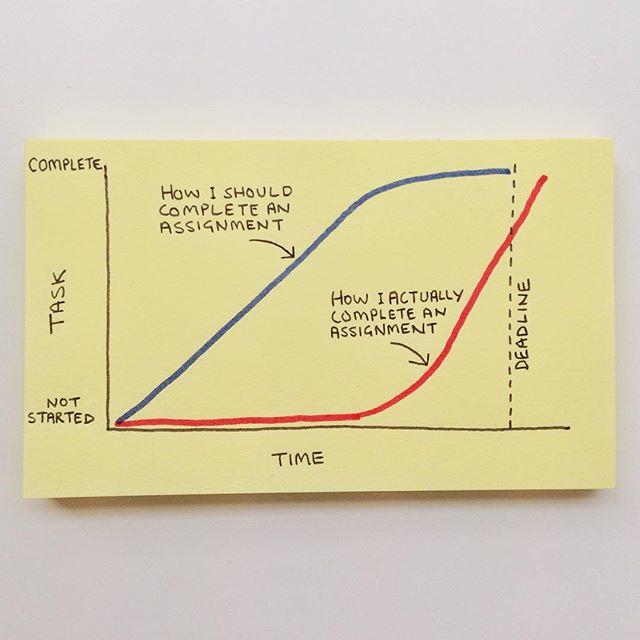 post-it procrastination