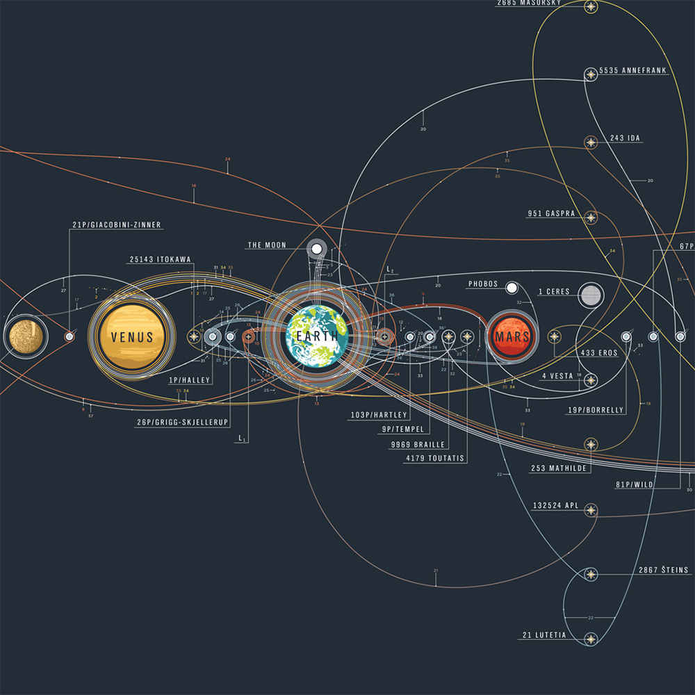 Space Travel Chart