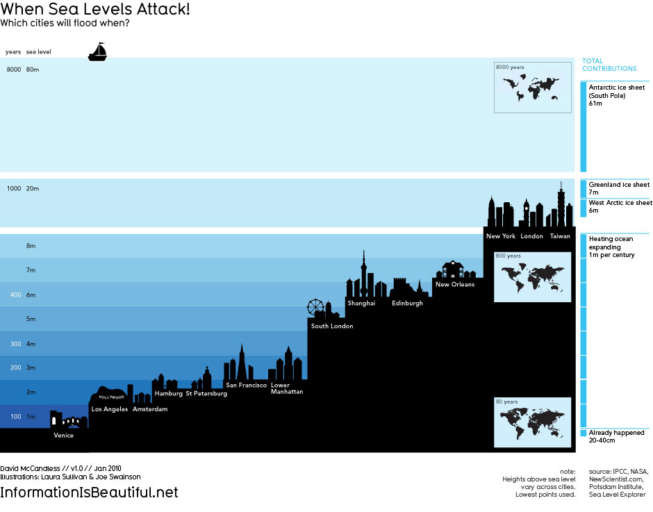 When Sea Levels Attack Infographic