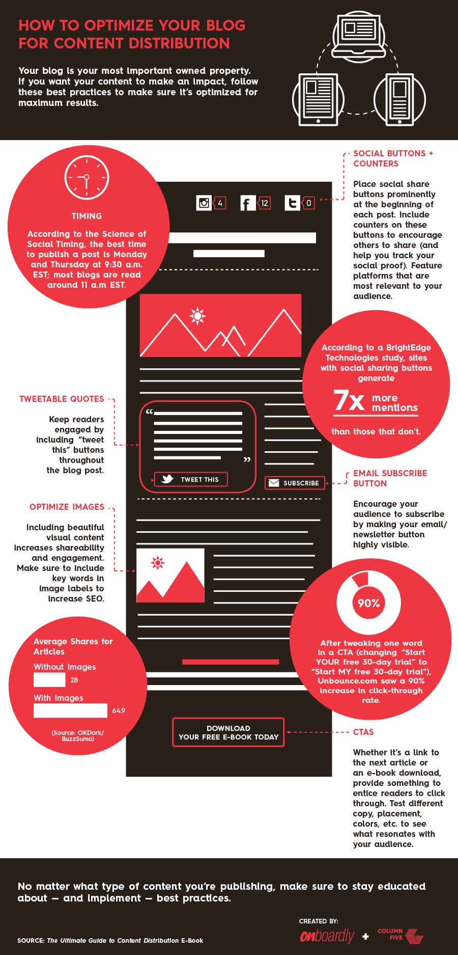 HowtoOptimizeblog Infographic Idea