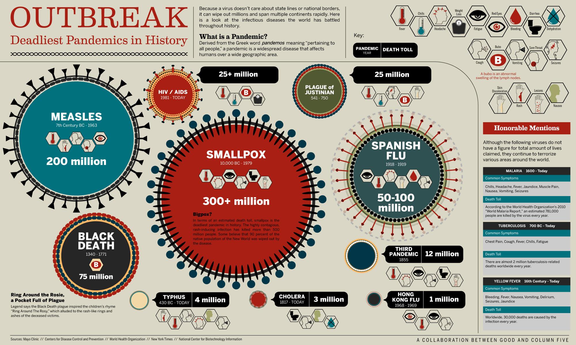 Disease Infographic Idea