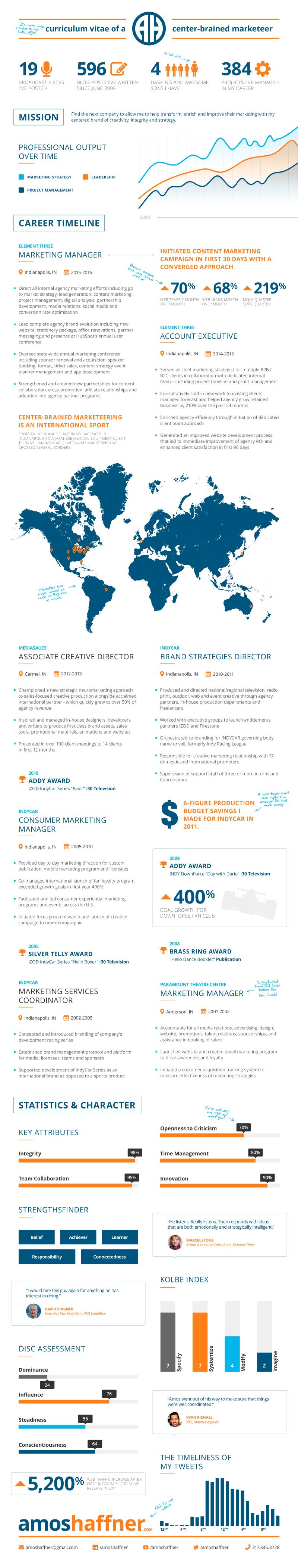 amos_haffner_infographic_resume_20161