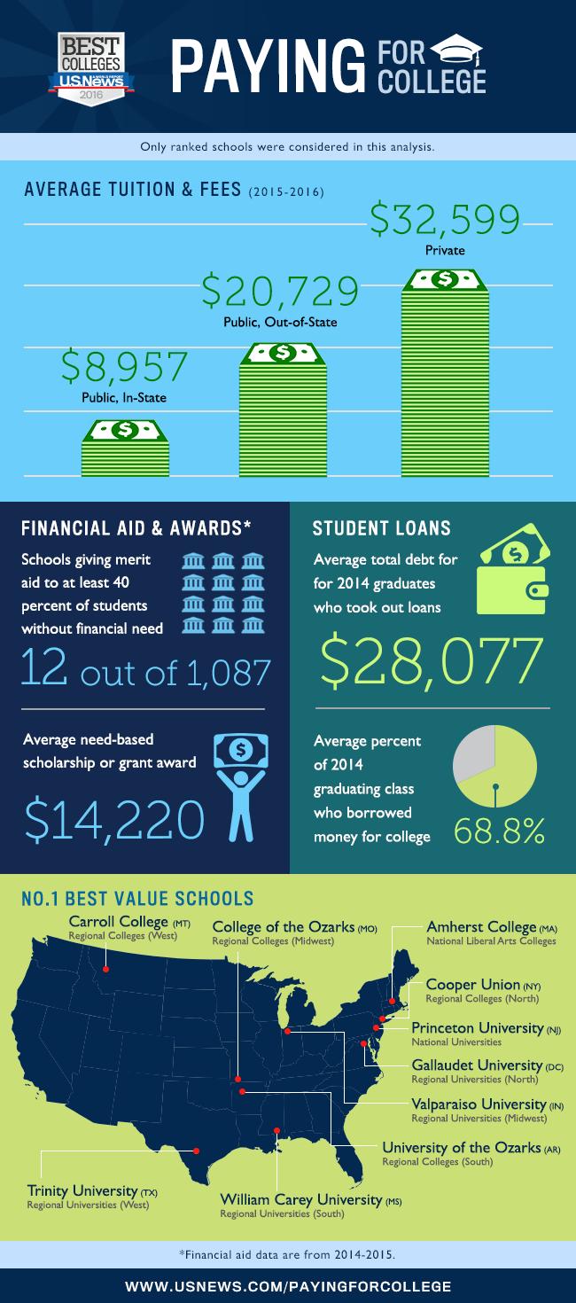 Education Infographics 2