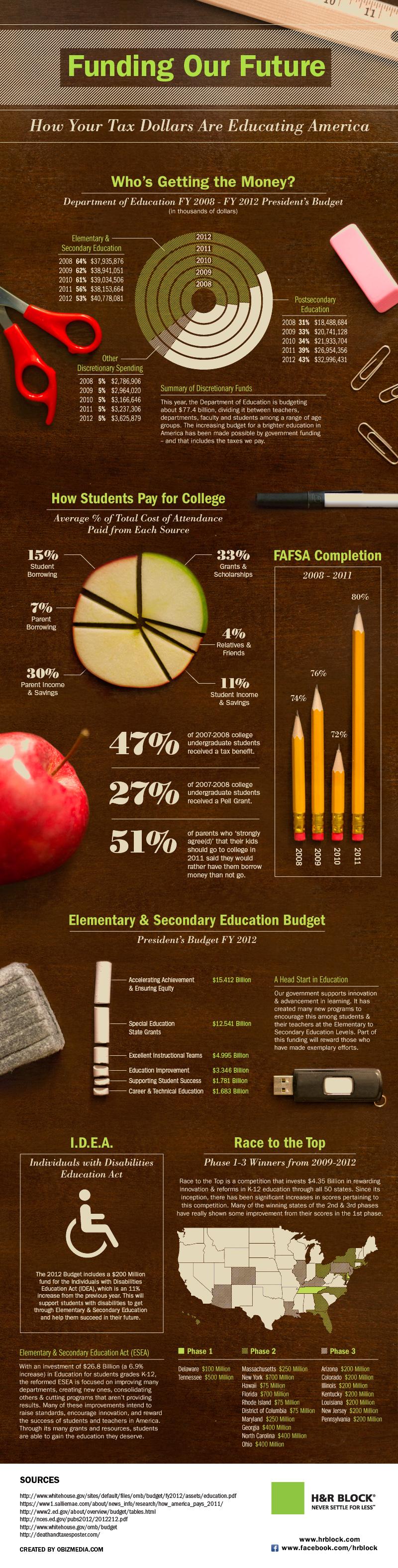 Education Infographics 12