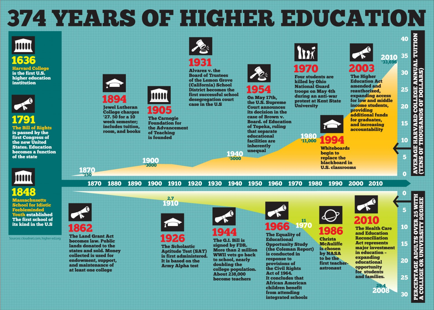 how education has changed in america