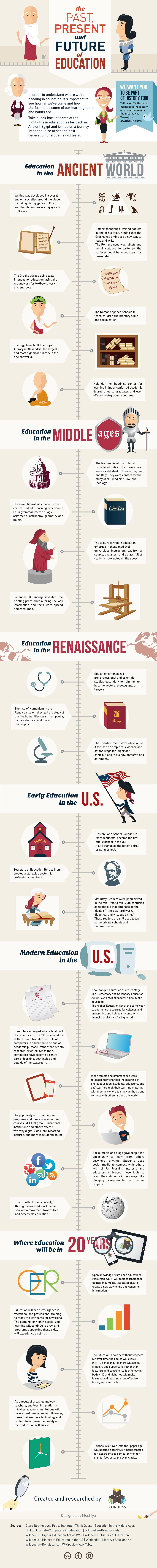 Education Infographics 1