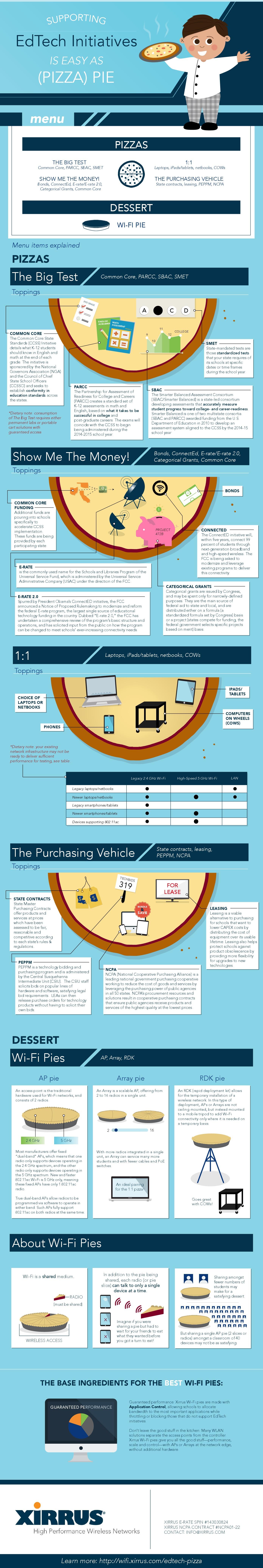 Education Infographics 11