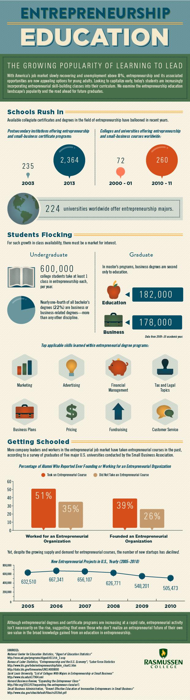 Education Infographics 74