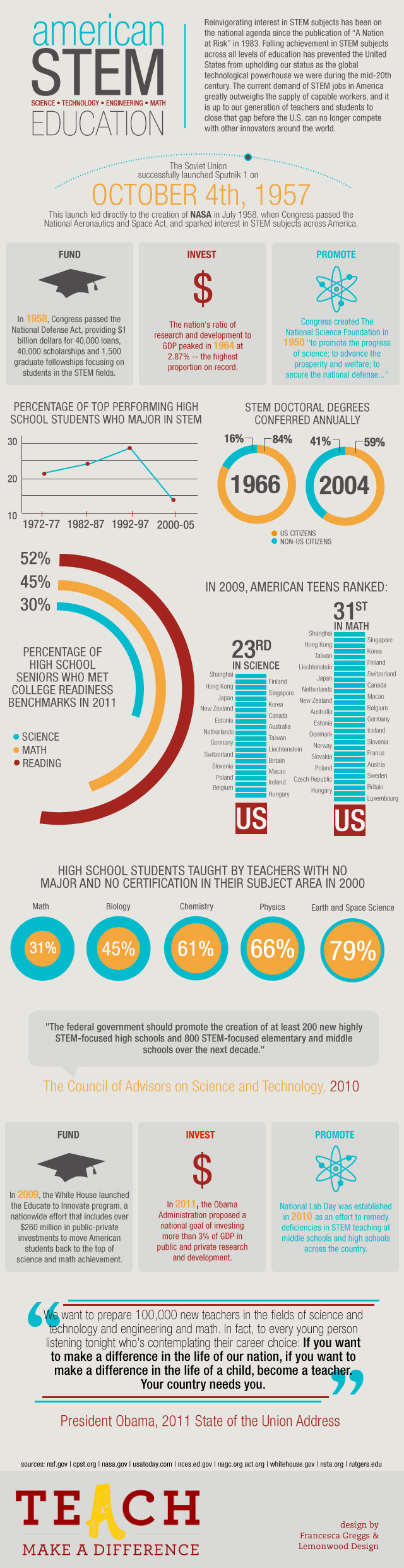 Education Infographics 76