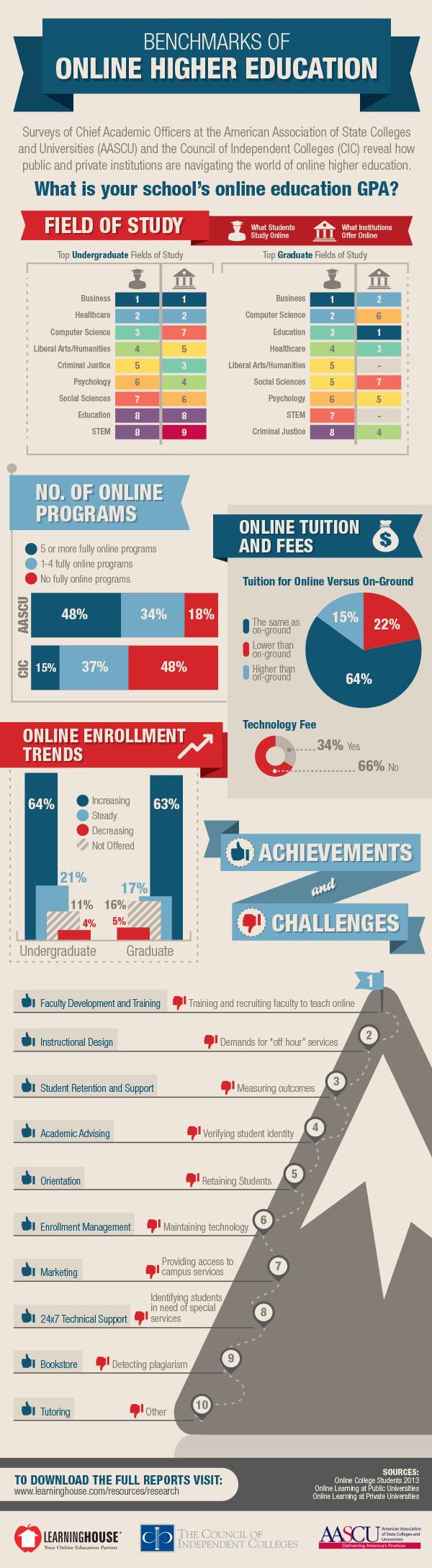 Education Infographics 80
