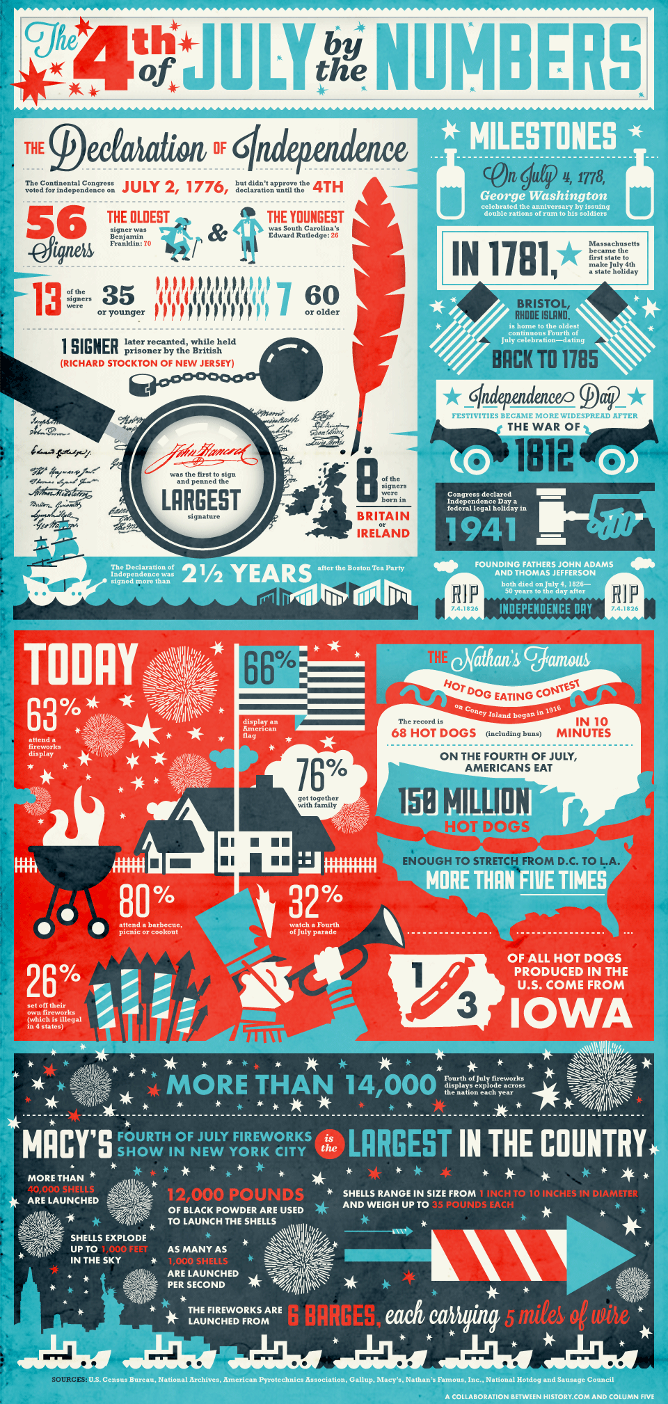 july 4th infographics
