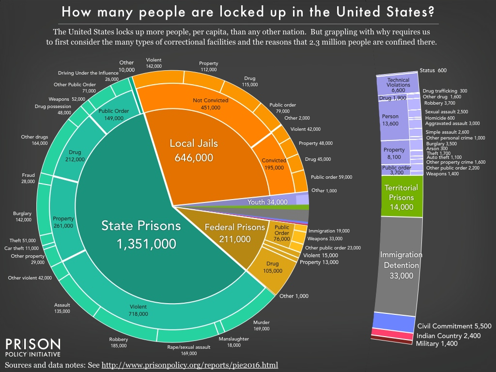 Eye opening prison population pie chart will blow your mind this eye opening prison population pie chart will blow your mind nvjuhfo Image collections