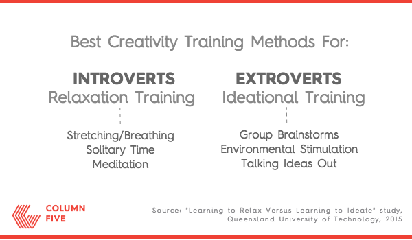 How to Be More Creative: Introverts vs. Extroverts, by Column Five