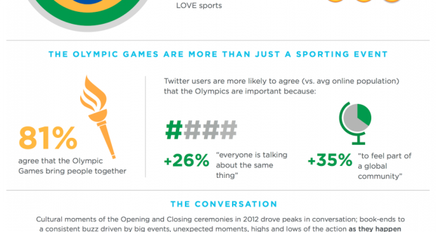 Twitter olympics infographic